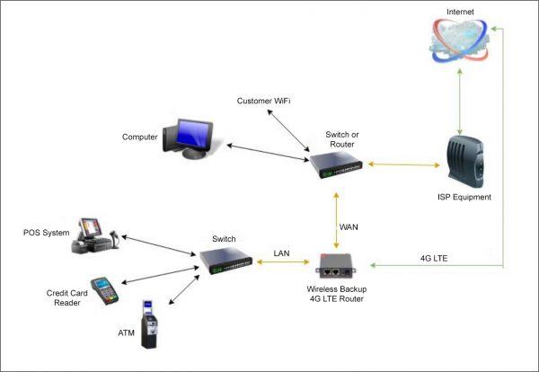 Wireless Backup diagram